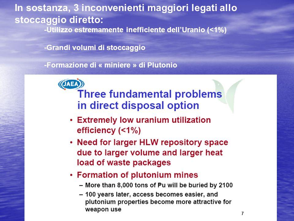 In sostanza, 3 inconvenienti maggiori legati allo stoccaggio diretto: -Utilizzo estremamente inefficiente dellUranio (<1%) -Grandi volumi di stoccaggi