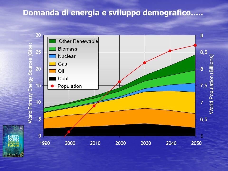 Domanda di energia e sviluppo demografico…..