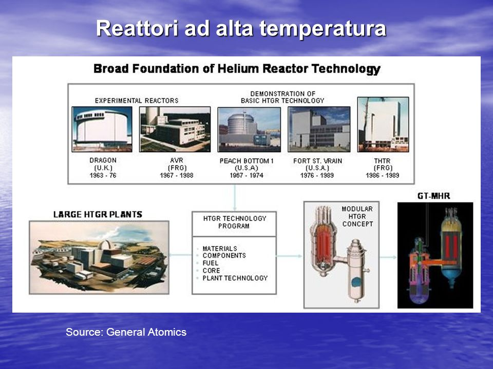Reattori ad alta temperatura Source: General Atomics