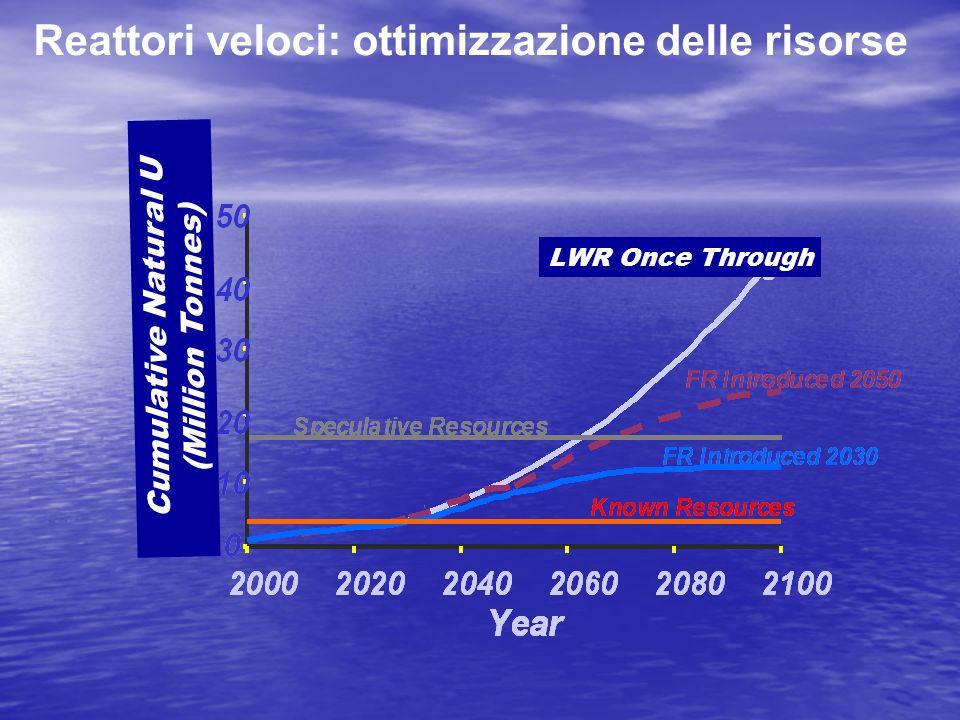 Reattori veloci: ottimizzazione delle risorse Cumulative Natural U (Million Tonnes) LWR Once Through