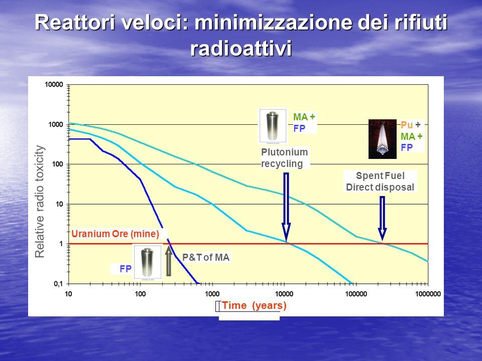 Reattori veloci: minimizzazione dei rifiuti radioattivi Plutonium recycling Spent Fuel Direct disposal Uranium Ore (mine) Time (years) Relative radio