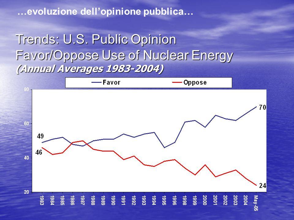 Trends: U.S. Public Opinion Favor/Oppose Use of Nuclear Energy (Annual Averages 1983-2004) …evoluzione dellopinione pubblica…