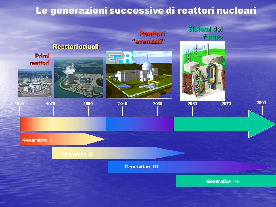 Le generazioni successive di reattori nucleari Generation I Generation II 1950 197019902010203020502070 2090 Generation III Primi reattori Reattori at