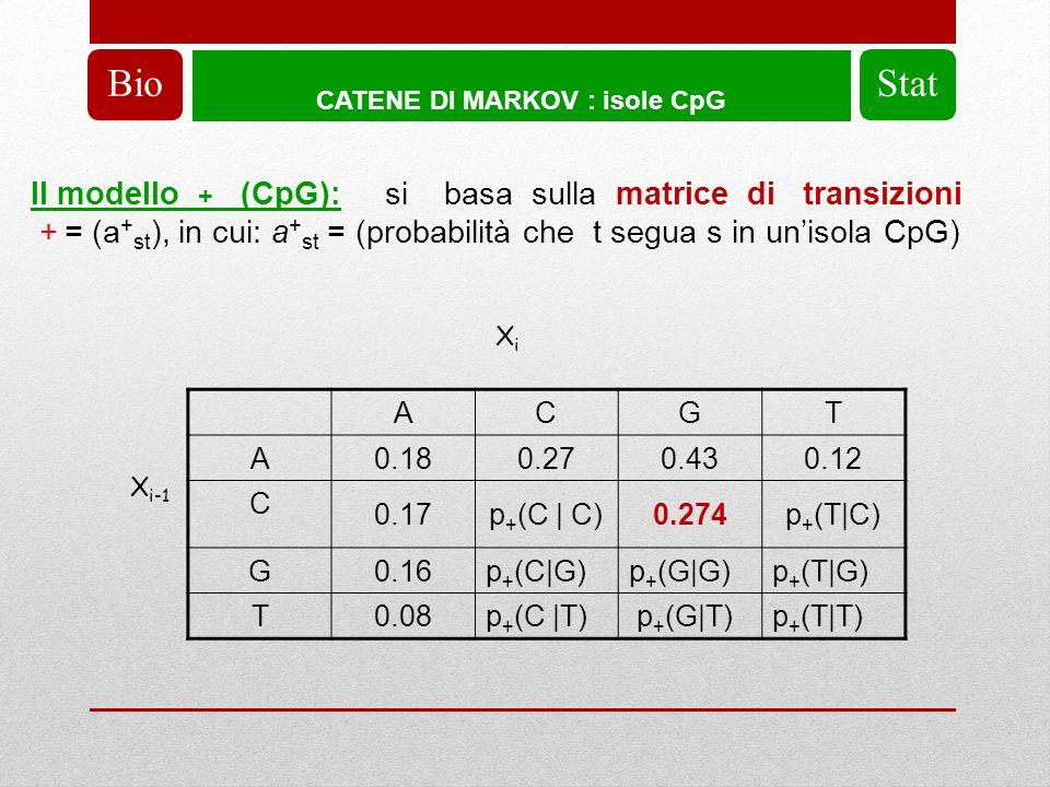 CATENE DI MARKOV : isole CpG BioStat X i-1 XiXi ACGT A 0.180.270.430.12 C 0.17p + (C | C)0.274p + (T|C) G 0.16p + (C|G)p + (G|G)p + (T|G) T 0.08p + (C |T) p + (G|T)p + (T|T) Il modello + (CpG): si basa sulla matrice di transizioni + = (a + st ), in cui: a + st = (probabilità che t segua s in unisola CpG)