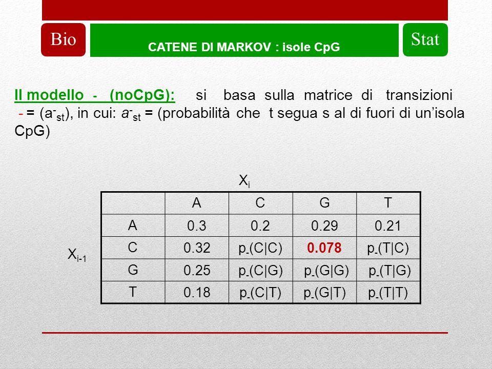 CATENE DI MARKOV : isole CpG BioStat Il modello - (noCpG): si basa sulla matrice di transizioni - = (a - st ), in cui: a - st = (probabilità che t segua s al di fuori di unisola CpG) X i-1 XiXi ACGT A 0.30.20.290.21 C 0.32p - (C|C)0.078p - (T|C) G 0.25p - (C|G) p - (G|G) p - (T|G) T 0.18p - (C|T)p - (G|T)p - (T|T)