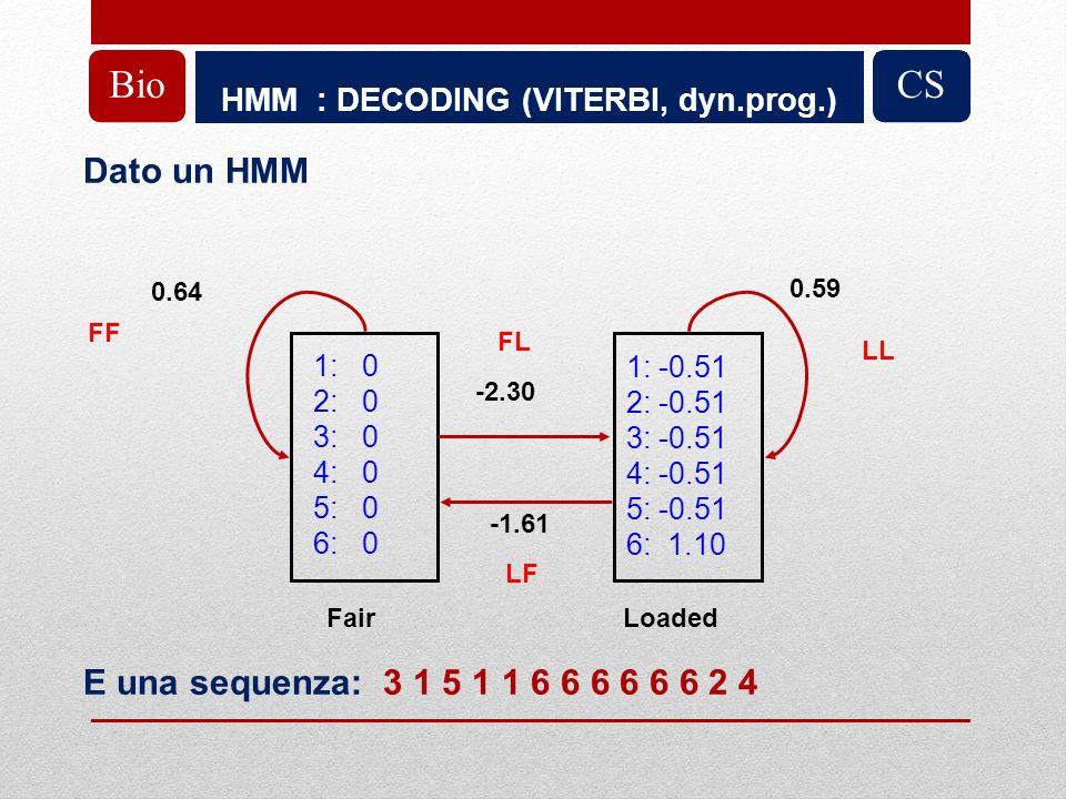 HMM : DECODING (VITERBI, dyn.prog.) BioCS Dato un HMM E una sequenza: 3 1 5 1 1 6 6 6 6 6 6 2 4 1: 0 2: 0 3: 0 4: 0 5: 0 6: 0 1: -0.51 2: -0.51 3: -0.51 4: -0.51 5: -0.51 6: 1.10 FairLoaded -2.30 -1.61 0.64 0.59 FL LF FF LL