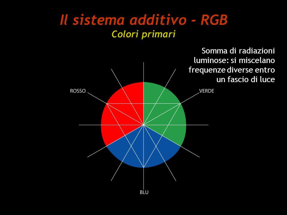 Il sistema additivo - RGB Colori primari Somma di radiazioni luminose: si miscelano frequenze diverse entro un fascio di luce