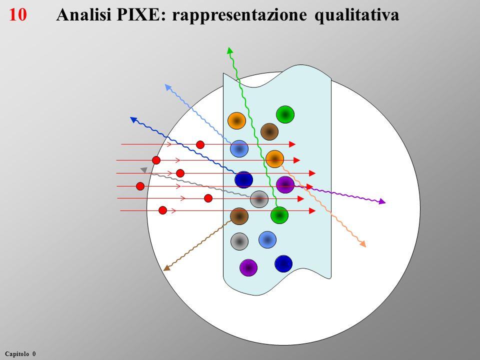 Analisi PIXE: rappresentazione qualitativa10 Capitolo 0