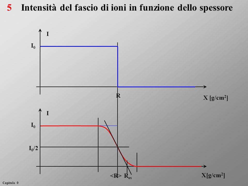 Intensità del fascio di ioni in funzione dello spessore I0I0 I X [g/cm 2 ] R I0I0 I I 0 /2 R es 5 Capitolo 0