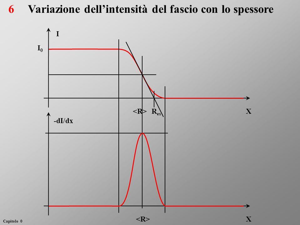Variazione dellintensità del fascio con lo spessore I0I0 I X -dI/dx X R es 6 Capitolo 0