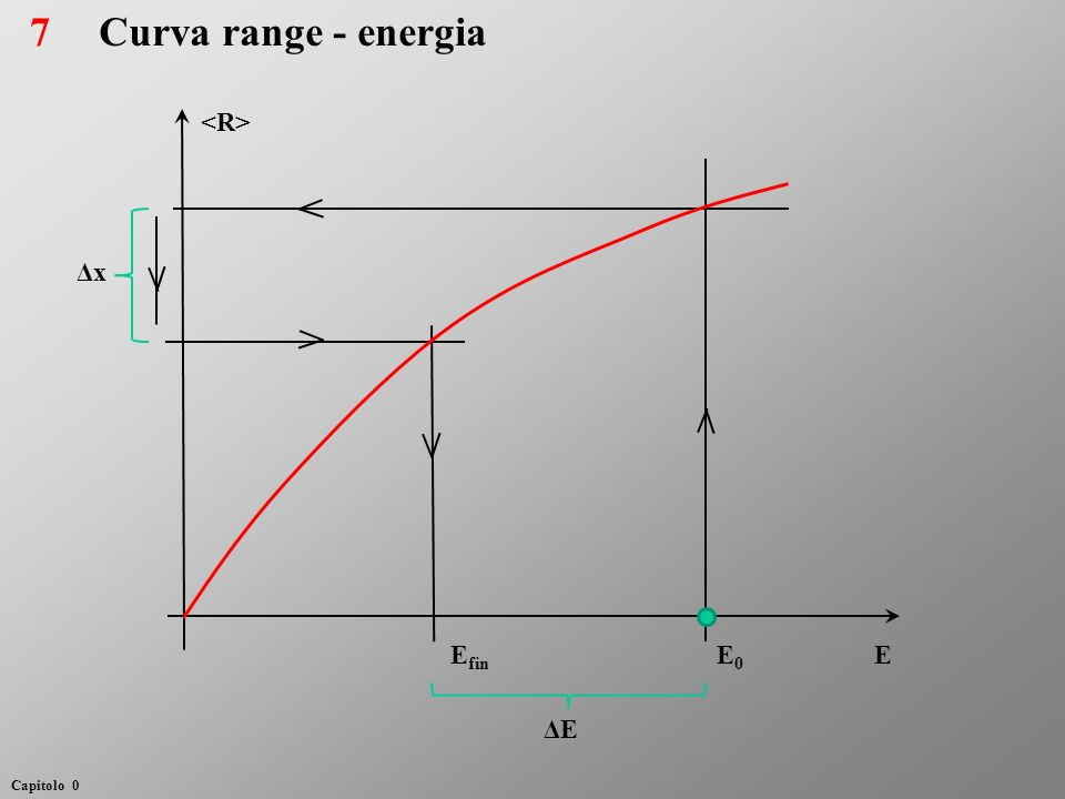 Curva range - energia Δx EE0E0 E fin ΔE 7 Capitolo 0