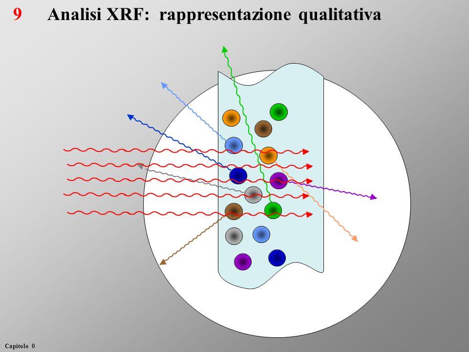 Analisi XRF: rappresentazione qualitativa9 Capitolo 0