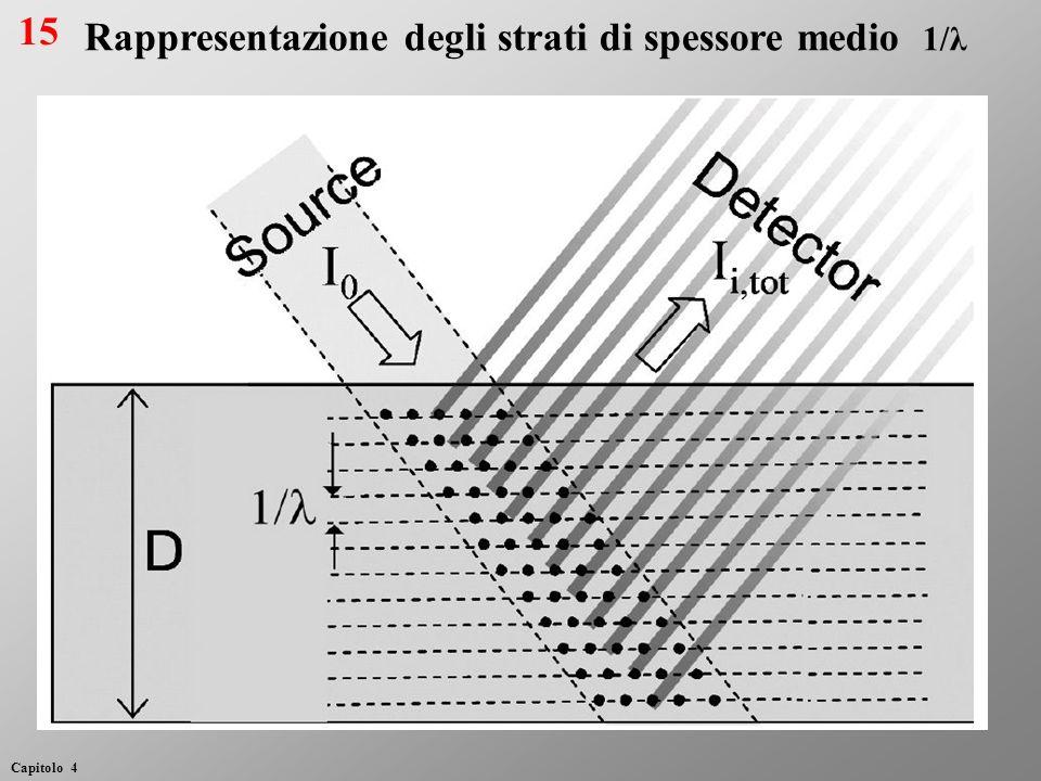 Rappresentazione degli strati di spessore medio 1/λ 15 Capitolo 4