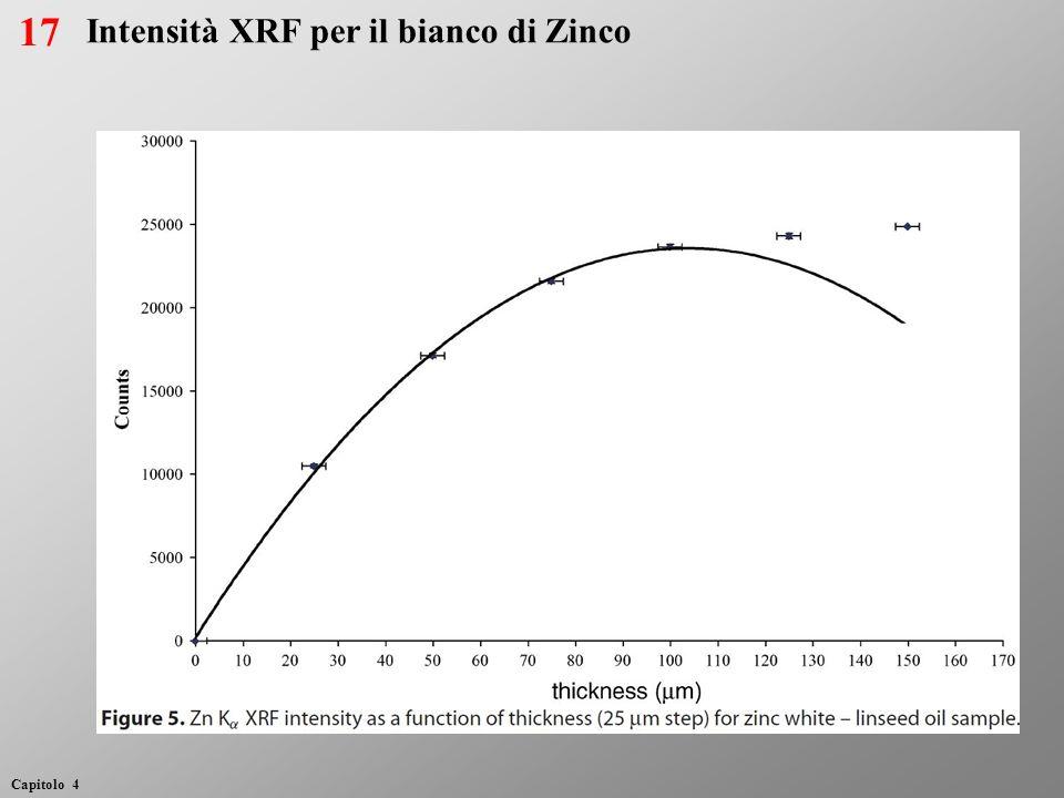 Intensità XRF per il bianco di Zinco 17 Capitolo 4