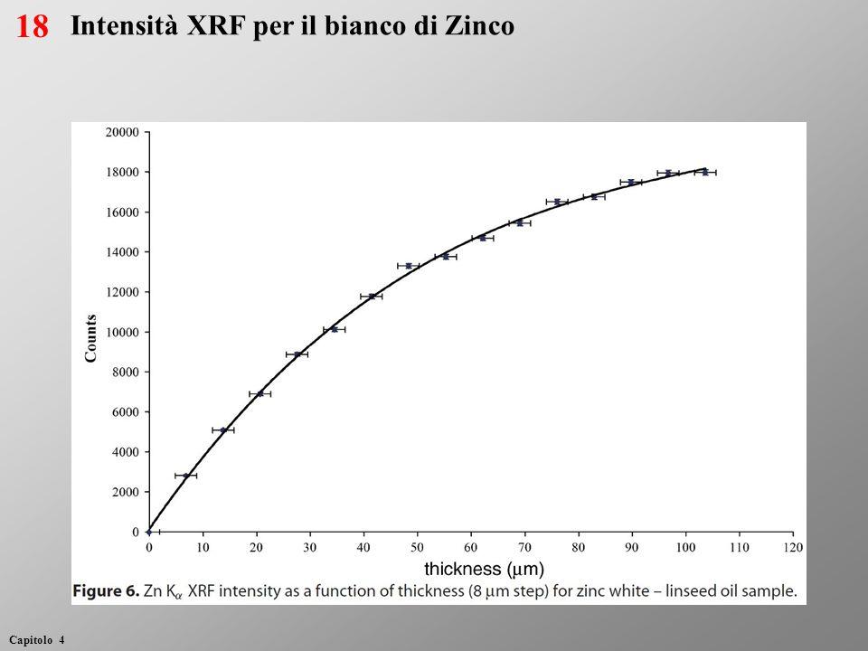 Intensità XRF per il bianco di Zinco 18 Capitolo 4