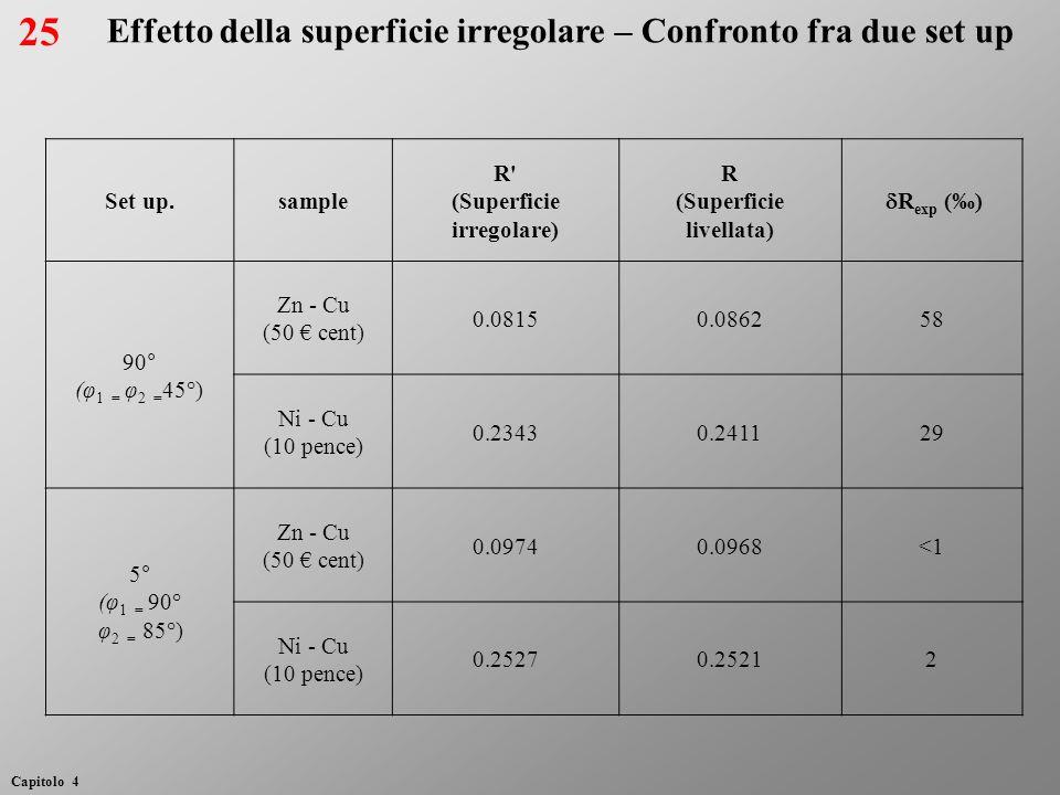 Effetto della superficie irregolare – Confronto fra due set up Set up.sample R' (Superficie irregolare) R (Superficie livellata) R exp () 90° (φ 1 = φ