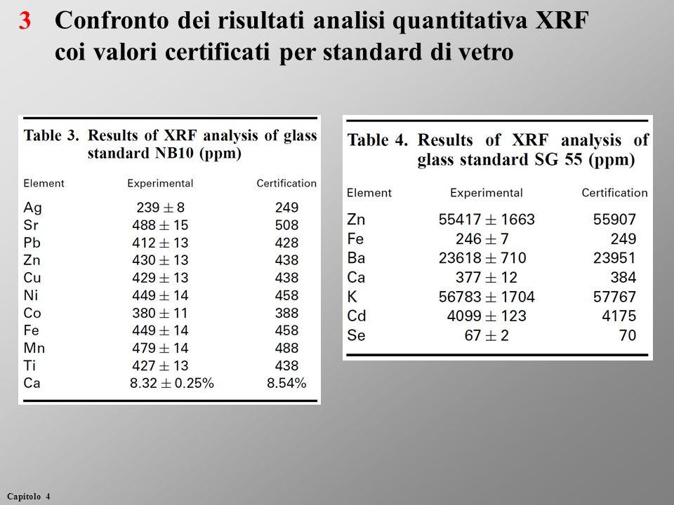 Confronto dei risultati analisi quantitativa XRF coi valori certificati per standard di vetro 3 Capitolo 4
