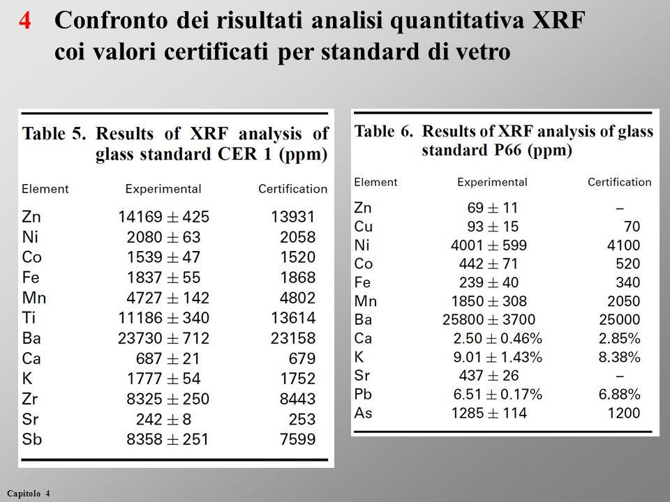 Effetto della superficie irregolare – Confronto fra due set up Set up.sample R (Superficie irregolare) R (Superficie livellata) R exp () 90° (φ 1 = φ 2 = 45°) Zn - Cu (50 cent) 0.08150.086258 Ni - Cu (10 pence) 0.23430.241129 5° (φ 1 = 90° φ 2 = 85°) Zn - Cu (50 cent) 0.09740.0968<1 Ni - Cu (10 pence) 0.25270.25212 25 Capitolo 4