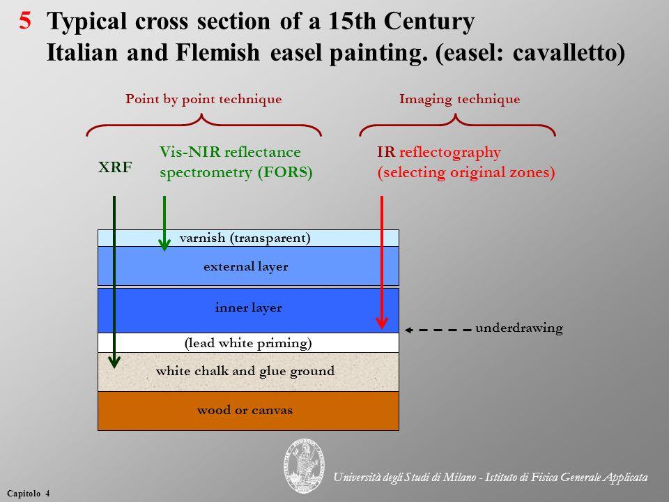 Schema di apparato sperimentale per la misura della fluorescenza X in funzione dello spessore (non in scala) 16 Capitolo 4