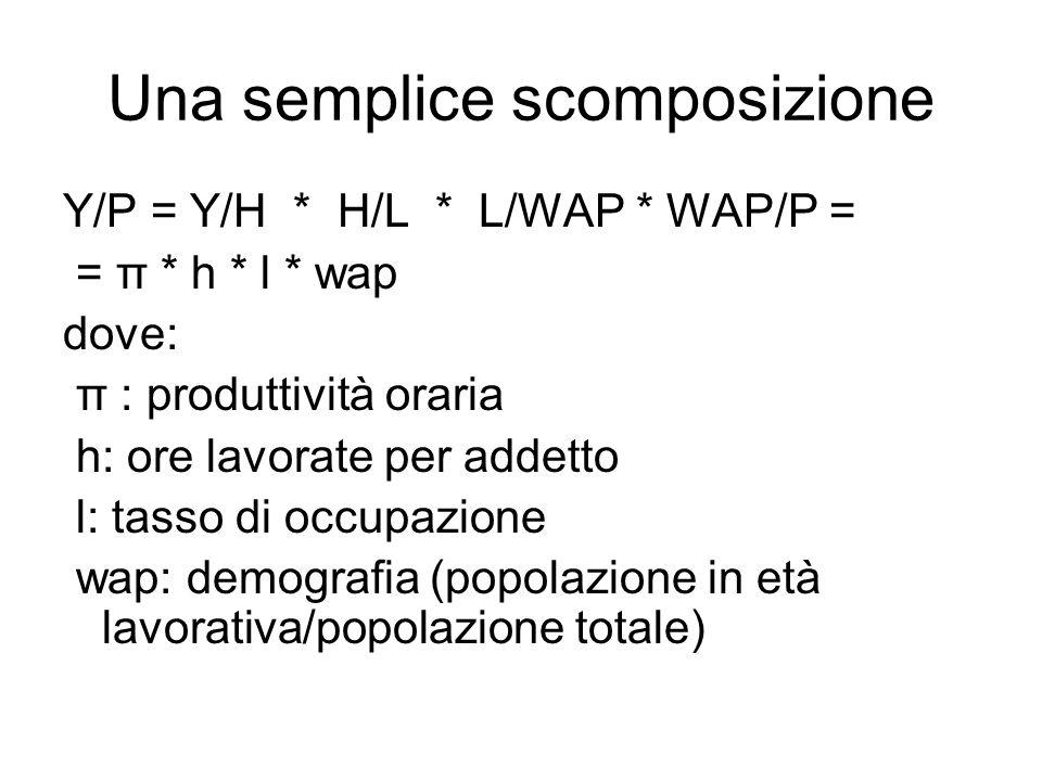 Una semplice scomposizione Y/P = Y/H * H/L * L/WAP * WAP/P = = π * h * l * wap dove: π : produttività oraria h: ore lavorate per addetto l: tasso di occupazione wap: demografia (popolazione in età lavorativa/popolazione totale)
