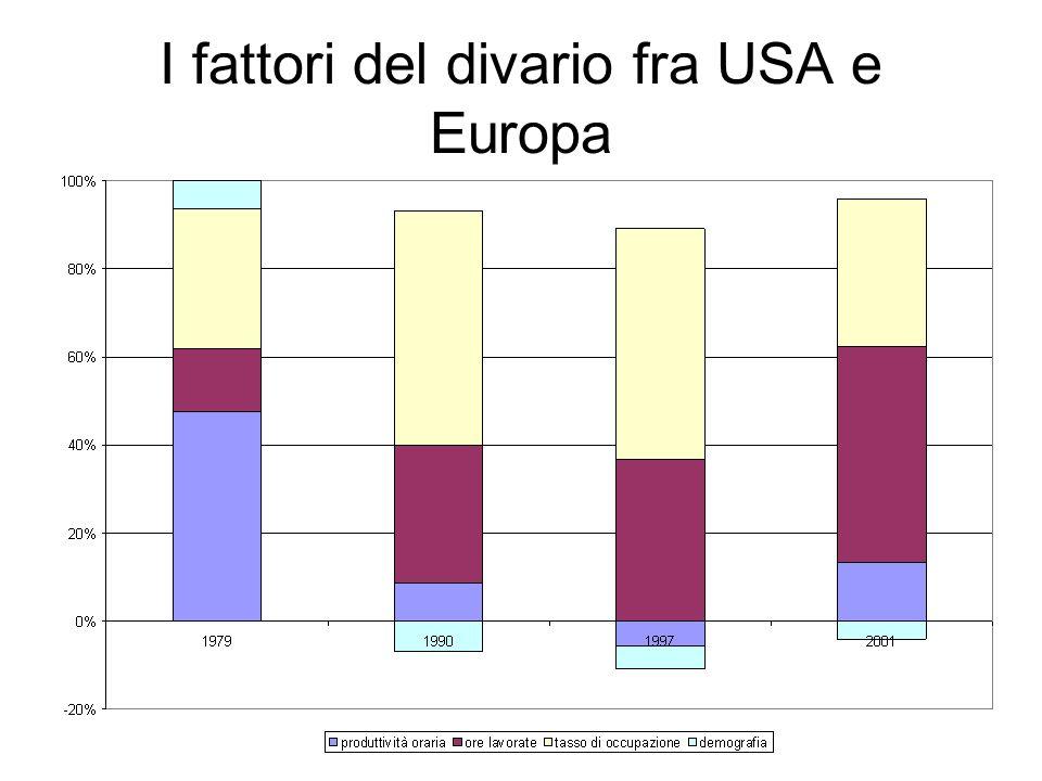 I fattori del divario fra USA e Europa