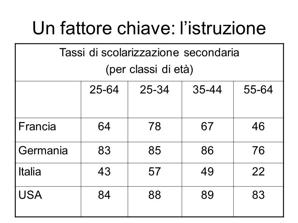 Un fattore chiave: listruzione Tassi di scolarizzazione secondaria (per classi di età) 25-6425-3435-4455-64 Francia64786746 Germania83858676 Italia43574922 USA84888983
