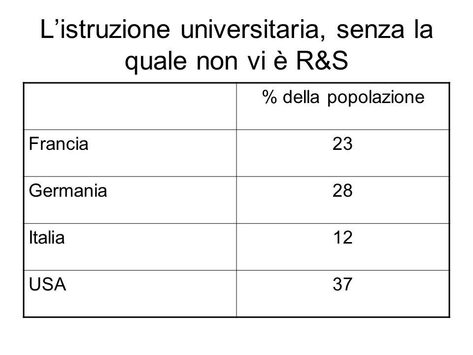 Listruzione universitaria, senza la quale non vi è R&S % della popolazione Francia23 Germania28 Italia12 USA37