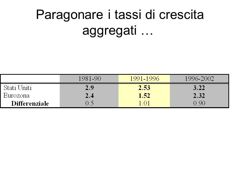 Paragonare i tassi di crescita aggregati …