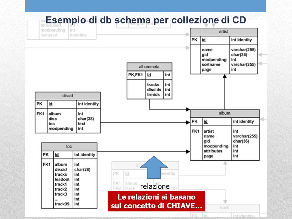 Esempio di db schema per collezione di CD relazione Le relazioni si basano sul concetto di CHIAVE…