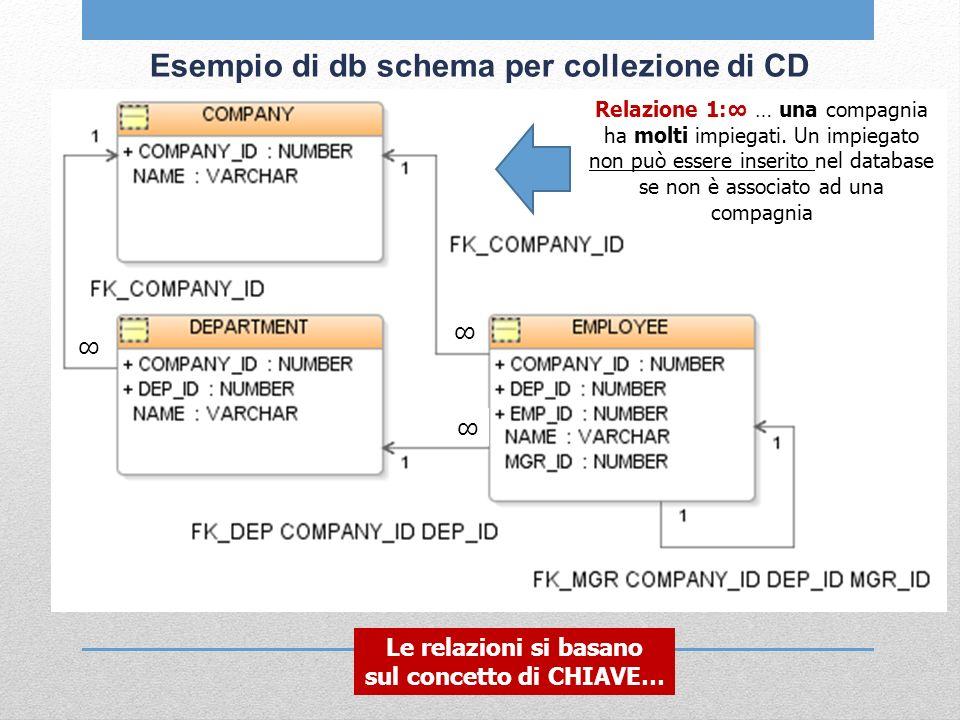 Esempio di db schema per collezione di CD Relazione 1: … una compagnia ha molti impiegati. Un impiegato non può essere inserito nel database se non è