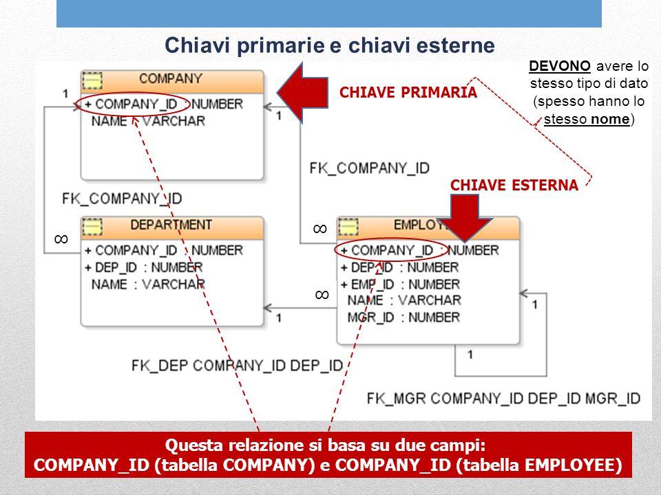 Chiavi primarie e chiavi esterne CHIAVE PRIMARIA Questa relazione si basa su due campi: COMPANY_ID (tabella COMPANY) e COMPANY_ID (tabella EMPLOYEE) C