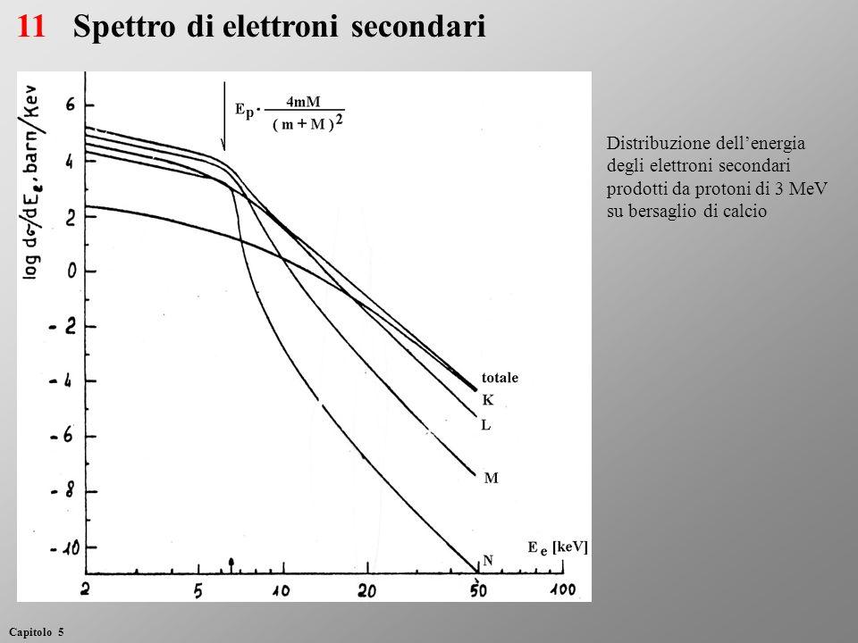 Spettro di elettroni secondari Distribuzione dellenergia degli elettroni secondari prodotti da protoni di 3 MeV su bersaglio di calcio 11 Capitolo 5