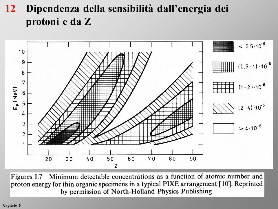 Dipendenza della sensibilità dallenergia dei protoni e da Z 12 Capitolo 5