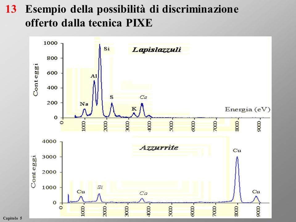 Esempio della possibilità di discriminazione offerto dalla tecnica PIXE 13 Capitolo 5