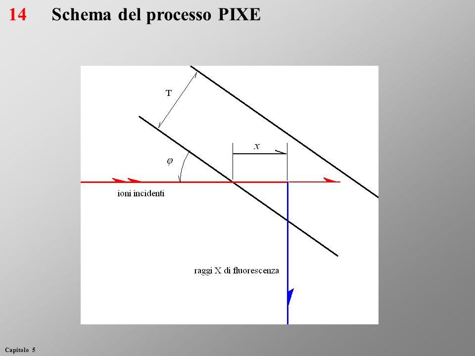 Schema del processo PIXE14 Capitolo 5