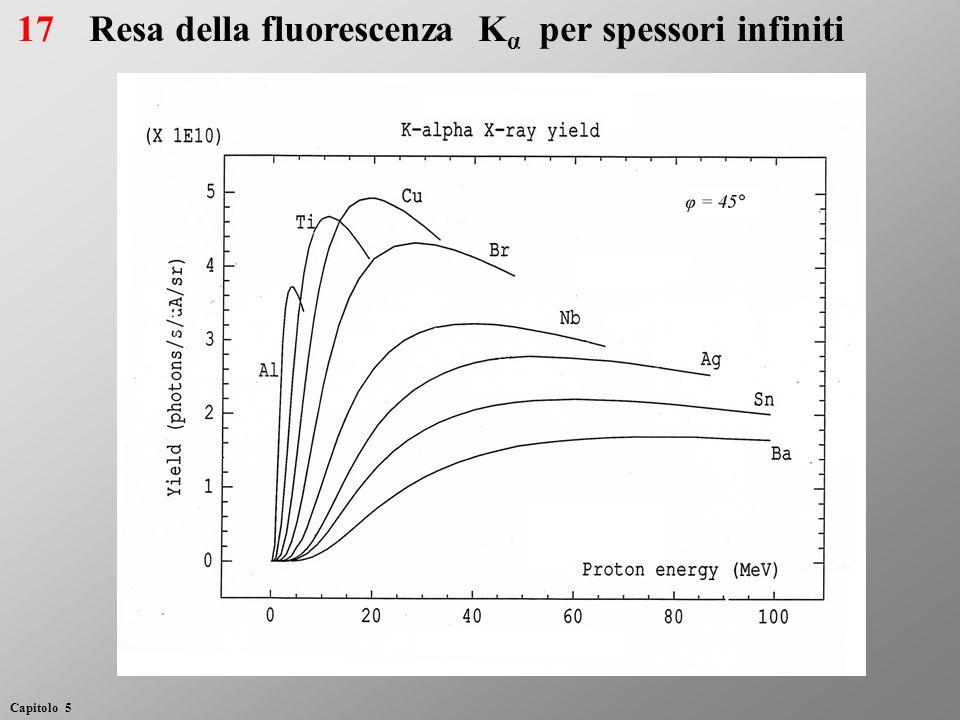 Resa della fluorescenza K α per spessori infiniti17 Capitolo 5
