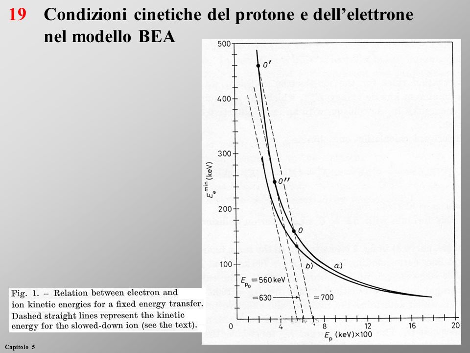 Condizioni cinetiche del protone e dellelettrone nel modello BEA 19 Capitolo 5