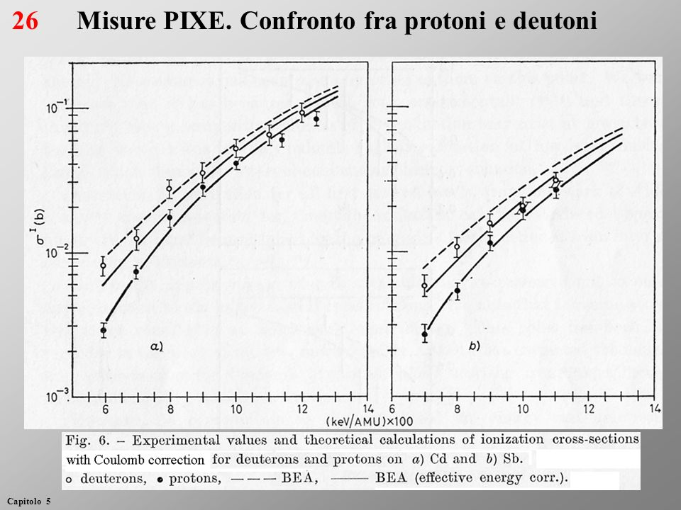 Misure PIXE. Confronto fra protoni e deutoni26 Capitolo 5