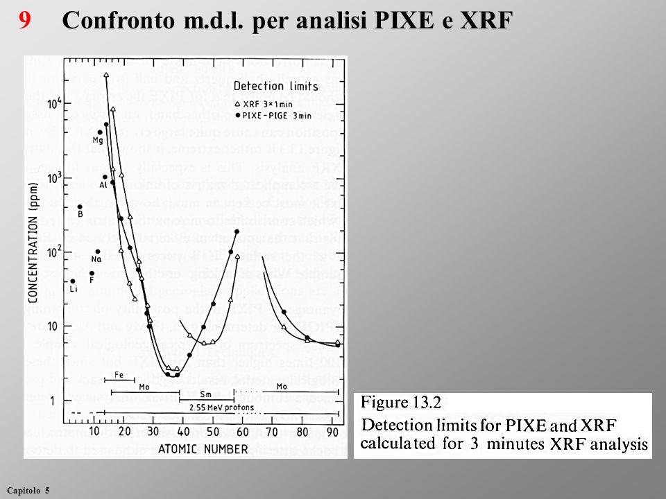 Confronto m.d.l. per analisi PIXE e XRF9 Capitolo 5