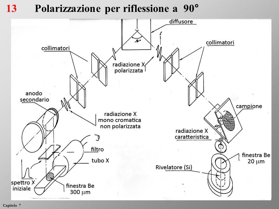 13Polarizzazione per riflessione a 90° Capitolo 7