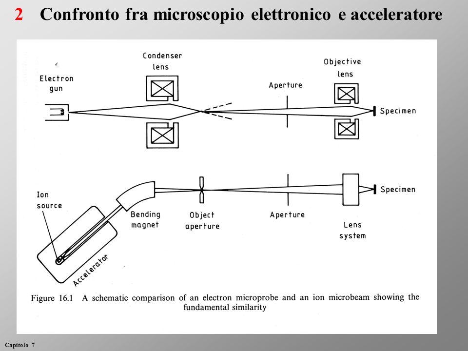 2Confronto fra microscopio elettronico e acceleratore Capitolo 7