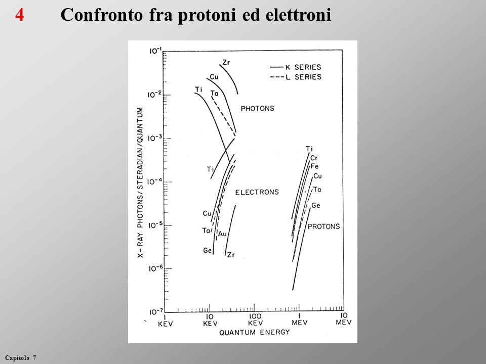 4Confronto fra protoni ed elettroni Capitolo 7