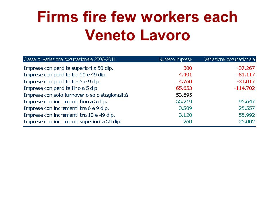 Firms fire few workers each Veneto Lavoro