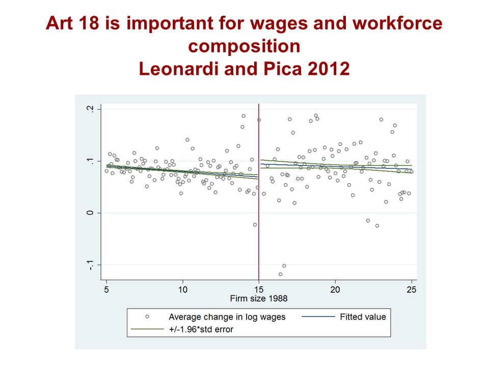 Art 18 is important for wages and workforce composition Leonardi and Pica 2012