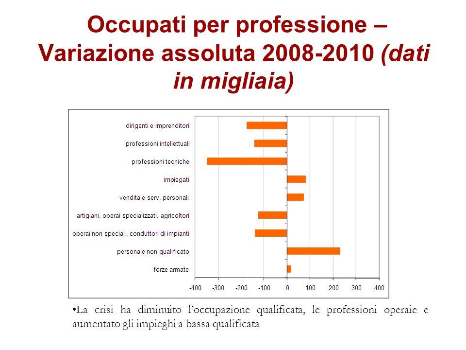 Occupati per professione – Variazione assoluta 2008-2010 (dati in migliaia) La crisi ha diminuito loccupazione qualificata, le professioni operaie e a