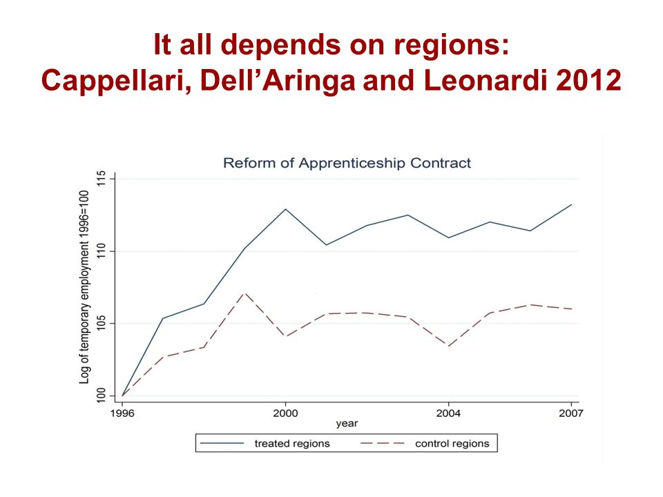It all depends on regions: Cappellari, DellAringa and Leonardi 2012