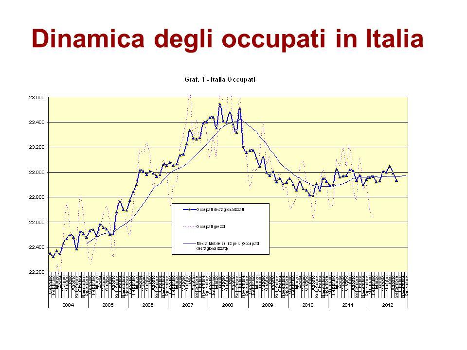 Dinamica degli occupati in Italia