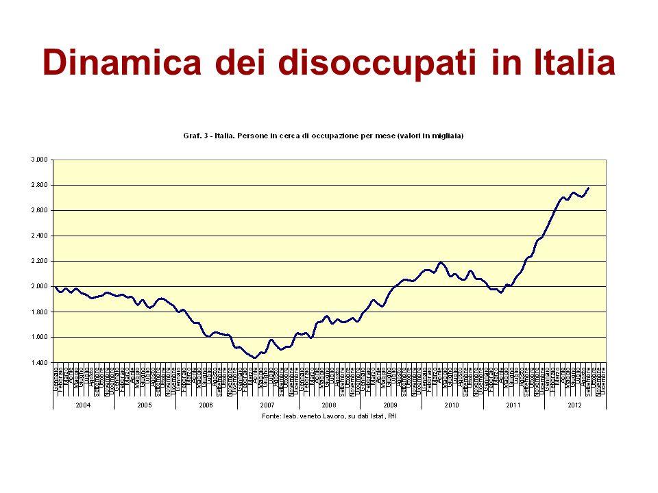 Dinamica dei disoccupati in Italia