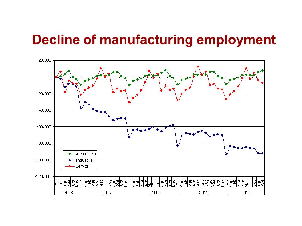 Decline of manufacturing employment