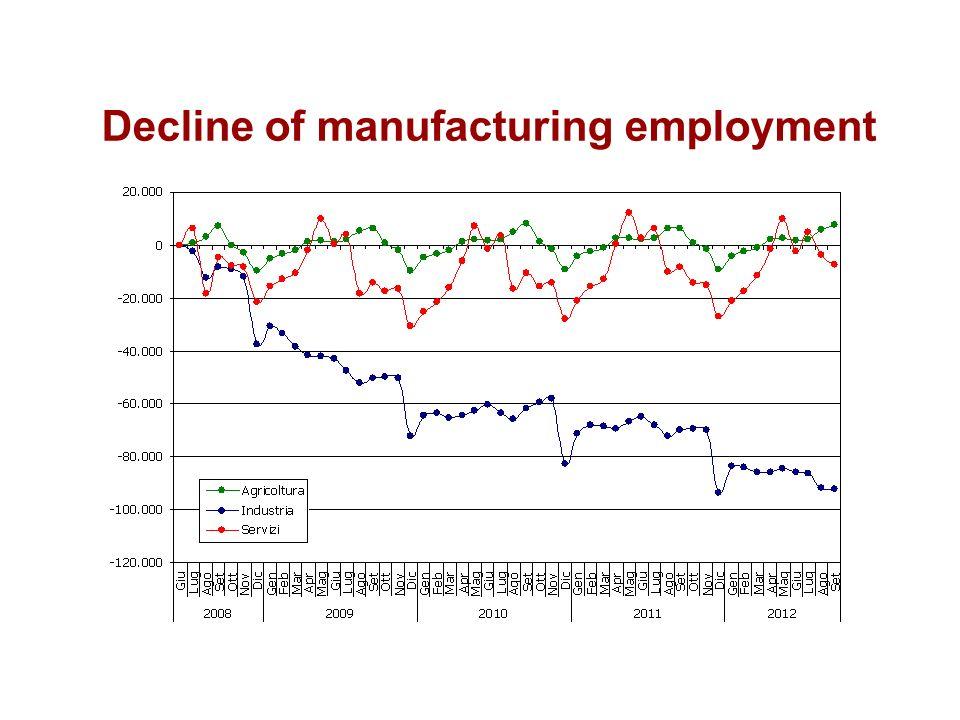 Decline of manufacturing employment